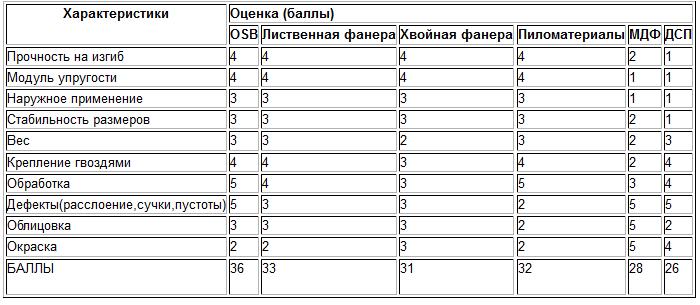 сравнение OSB-ОСП с другими пиломатериалами