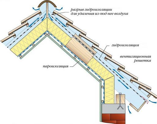 схема подкровельной вентиляции с софитами на свесах