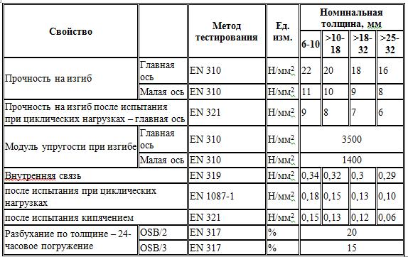 свойства плиты ОСП-ОСБ