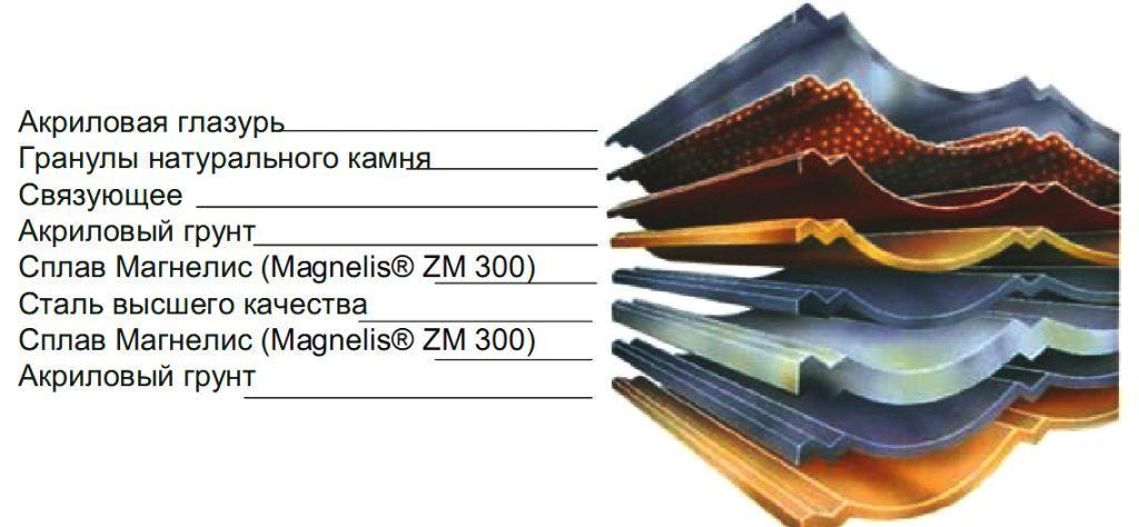 состав композитной черепицы метротайл - metrotile